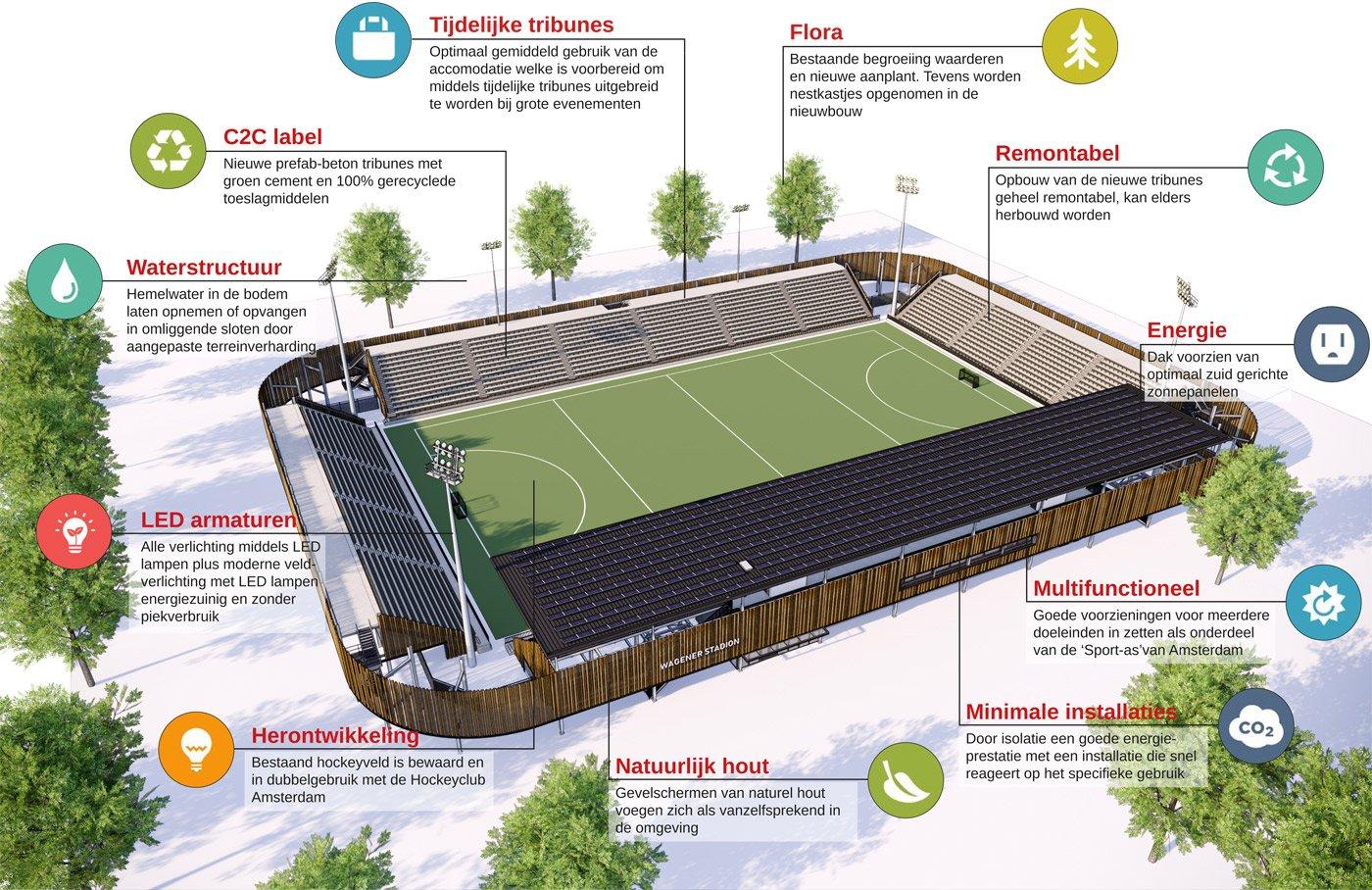 infograhic nieuw stadion